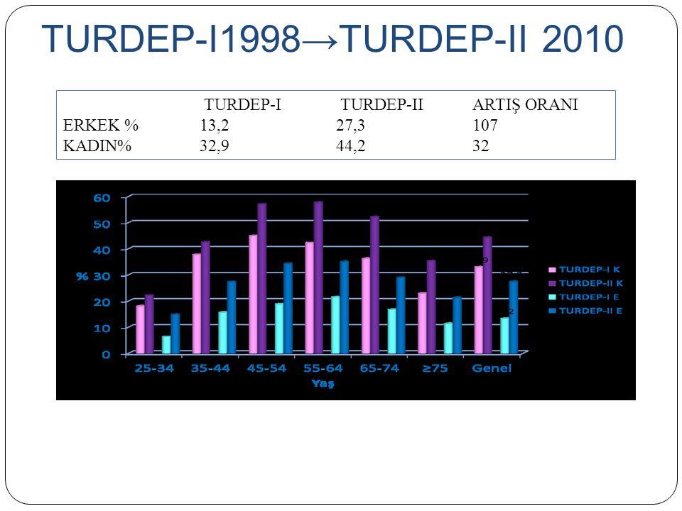 TURDEP-I1998→TURDEP-II 2010 TURDEP-I TURDEP-II ARTIŞ ORANI ERKEK %13,227,3107 KADIN%32,9 44,232