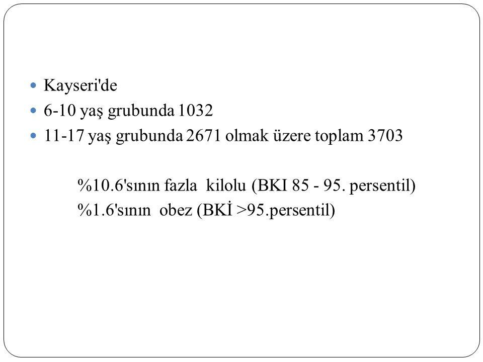 Kayseri'de 6-10 yaş grubunda 1032 11-17 yaş grubunda 2671 olmak üzere toplam 3703 %10.6'sının fazla kilolu (BKI 85 - 95. persentil) %1.6'sının obez (B