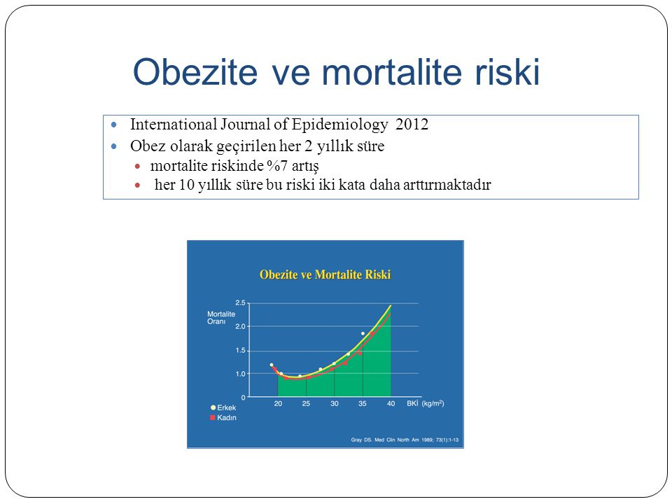 Obezite ve mortalite riski International Journal of Epidemiology 2012 Obez olarak geçirilen her 2 yıllık süre mortalite riskinde %7 artış her 10 yıllı