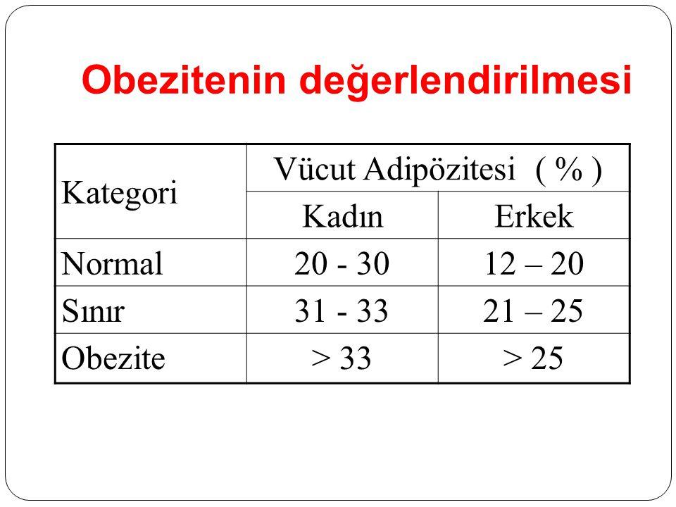 Obezitenin değerlendirilmesi Kategori Vücut Adipözitesi ( % ) KadınErkek Normal20 - 3012 – 20 Sınır31 - 3321 – 25 Obezite> 33> 25