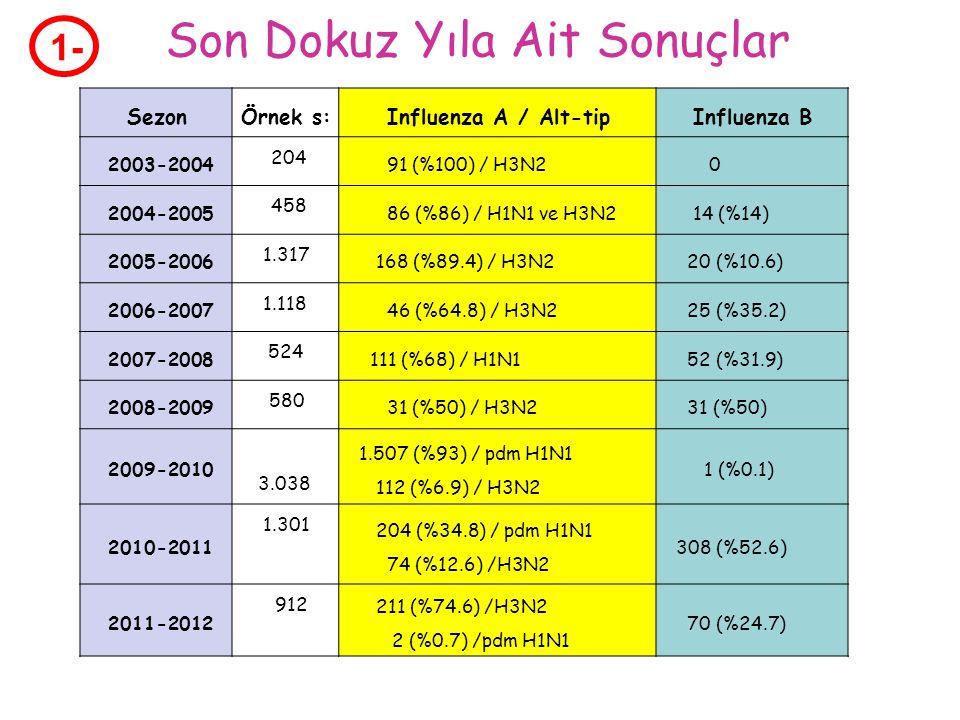 SezonÖrnek s:Influenza A / Alt-tipInfluenza B 2003-2004 204 91 (%100) / H3N2 0 2004-2005 458 86 (%86) / H1N1 ve H3N2 14 (%14) 2005-2006 1.317 168 (%89