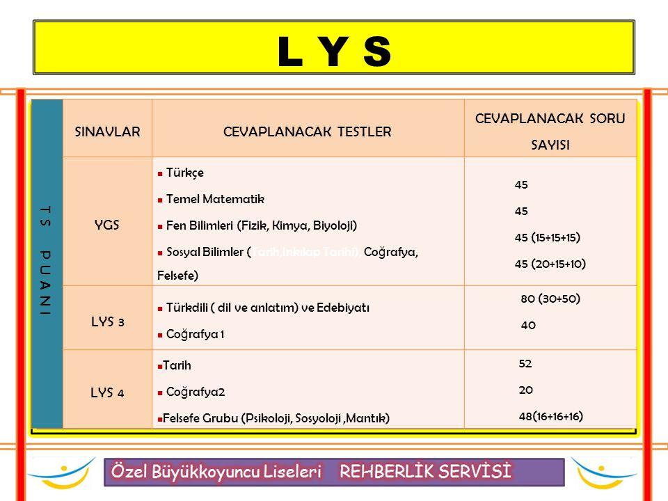L Y S TS PUANI SINAVLARCEVAPLANACAK TESTLER CEVAPLANACAK SORU SAYISI YGS Türkçe Temel Matematik Fen Bilimleri (Fizik, Kimya, Biyoloji) Sosyal Bilimler (Tarih,Inkılap Tarihi), Co ğ rafya, Felsefe) 45 45 (15+15+15) 45 (20+15+10) LYS 3 Türkdili ( dil ve anlatım) ve Edebiyatı Co ğ rafya 1 80 (30+50) 40 LYS 4 Tarih Co ğ rafya2 Felsefe Grubu (Psikoloji, Sosyoloji,Mantık) 52 20 48(16+16+16)