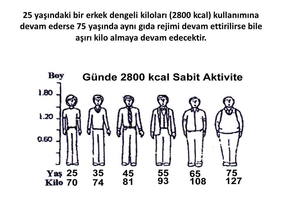25 yaşındaki bir erkek dengeli kiloları (2800 kcal) kullanımına devam ederse 75 yaşında aynı gıda rejimi devam ettirilirse bile aşırı kilo almaya deva