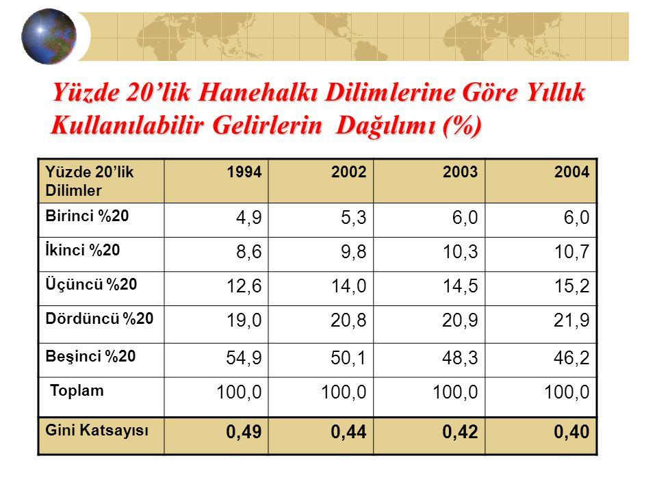 Yüzde 20'lik Hanehalkı Dilimlerine Göre Yıllık Kullanılabilir Gelirlerin Dağılımı (%) Yüzde 20'lik Dilimler 1994200220032004 Birinci %20 4,95,36,0 İki