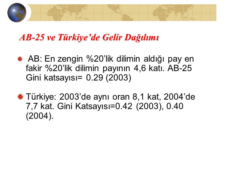 AB-25 ve Türkiye'de Gelir Dağılımı AB: En zengin %20'lik dilimin aldığı pay en fakir %20'lik dilimin payının 4,6 katı. AB-25 Gini katsayısı= 0.29 (200