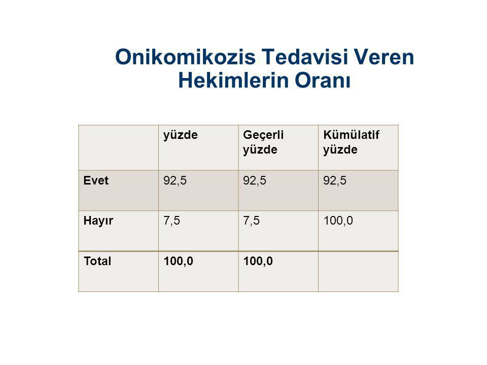 Onikomikozis Tedavisi Veren Hekimlerin Oranı yüzdeGeçerli yüzde Kümülatif yüzde Evet92,5 Hayır7,5 100,0 Total100,0