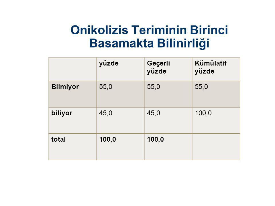 Onikolizis Teriminin Birinci Basamakta Bilinirliği yüzdeGeçerli yüzde Kümülatif yüzde Bilmiyor55,0 biliyor45,0 100,0 total100,0