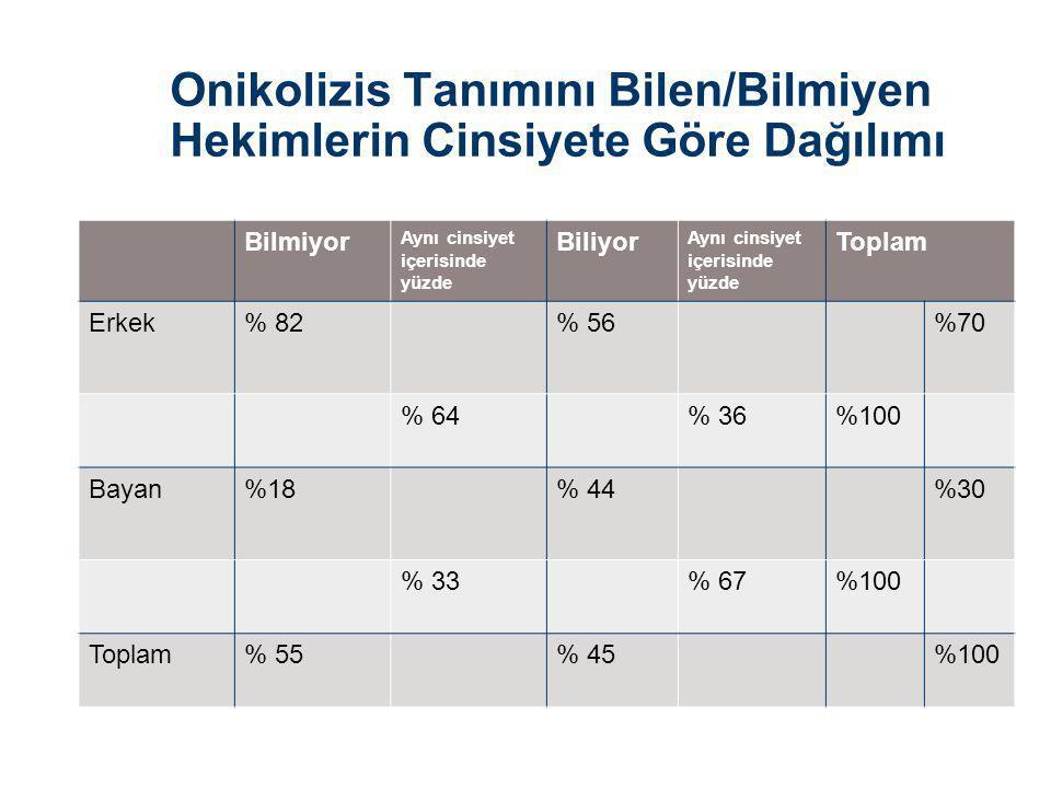 Onikolizis Tanımını Bilen/Bilmiyen Hekimlerin Cinsiyete Göre Dağılımı Bilmiyor Aynı cinsiyet içerisinde yüzde Biliyor Aynı cinsiyet içerisinde yüzde Toplam Erkek% 82% 56%70 % 64% 36%100 Bayan%18% 44%30 % 33% 67%100 Toplam% 55% 45%100