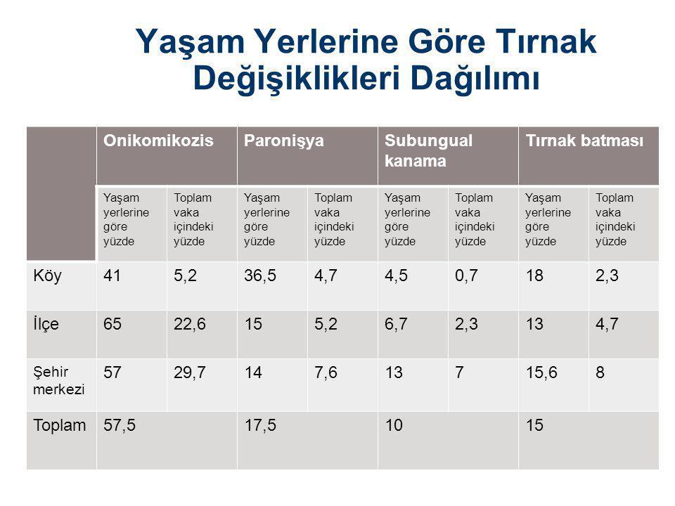 Yaşam Yerlerine Göre Tırnak Değişiklikleri Dağılımı OnikomikozisParonişyaSubungual kanama Tırnak batması Yaşam yerlerine göre yüzde Toplam vaka içindeki yüzde Yaşam yerlerine göre yüzde Toplam vaka içindeki yüzde Yaşam yerlerine göre yüzde Toplam vaka içindeki yüzde Yaşam yerlerine göre yüzde Toplam vaka içindeki yüzde Köy415,236,54,74,50,7182,3 İlçe6522,6155,26,72,3134,7 Şehir merkezi 5729,7147,613715,68 Toplam57,517,51015