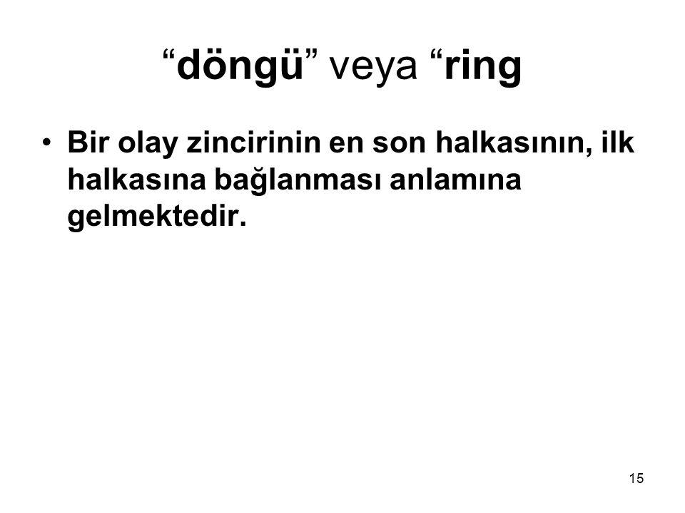 15 döngü veya ring Bir olay zincirinin en son halkasının, ilk halkasına bağlanması anlamına gelmektedir.
