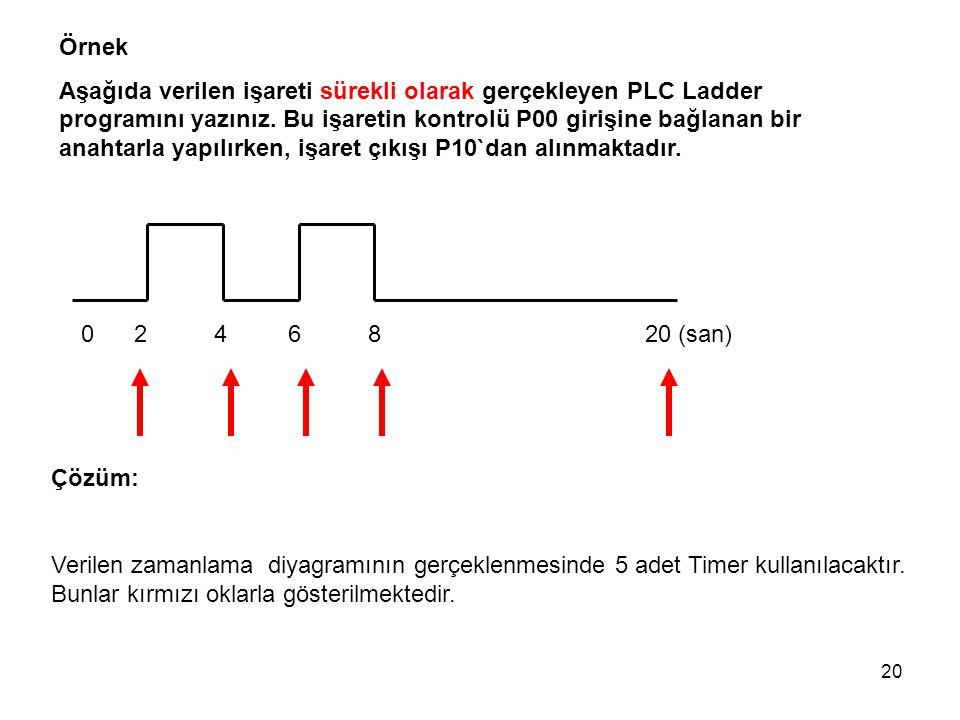 20 Örnek Aşağıda verilen işareti sürekli olarak gerçekleyen PLC Ladder programını yazınız. Bu işaretin kontrolü P00 girişine bağlanan bir anahtarla ya