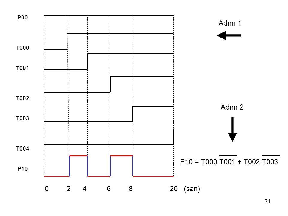 21 0 2 4 6 8 20 (san) P00 T000 T001 T002 T003 T004 P10 P10 = T000.T001 + T002.T003 Adım 1 Adım 2