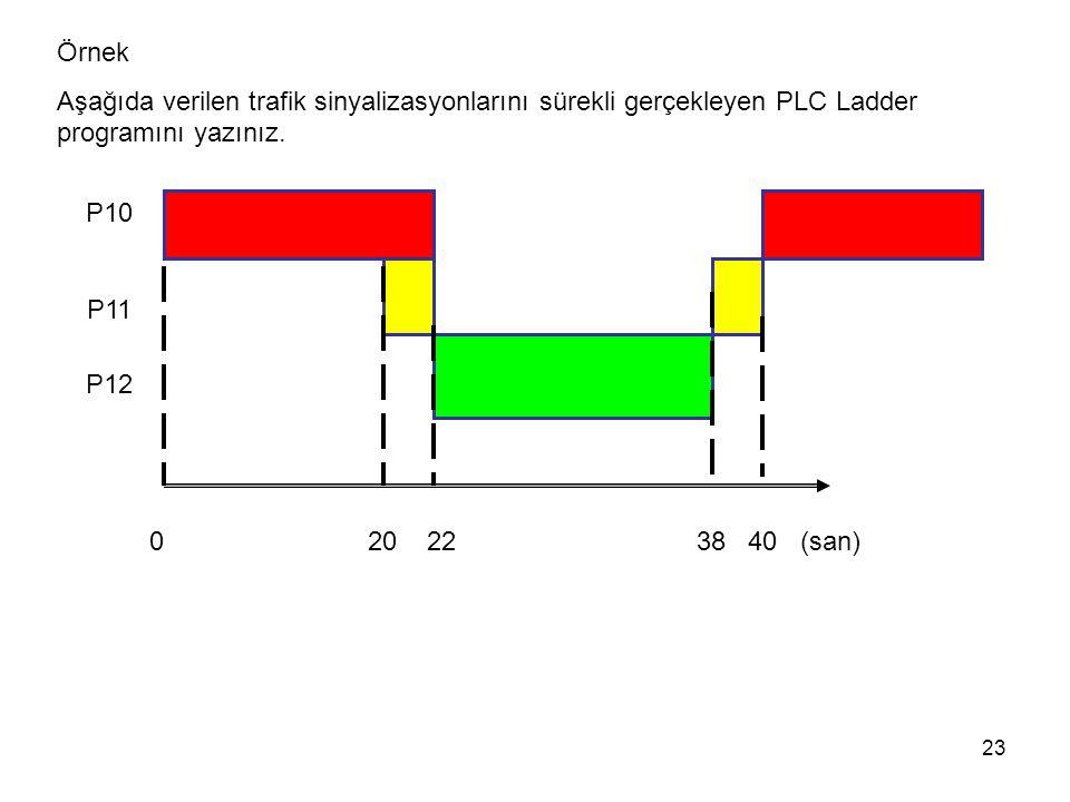23 Örnek Aşağıda verilen trafik sinyalizasyonlarını sürekli gerçekleyen PLC Ladder programını yazınız. 0 20 22 38 40 (san) P10 P11 P12