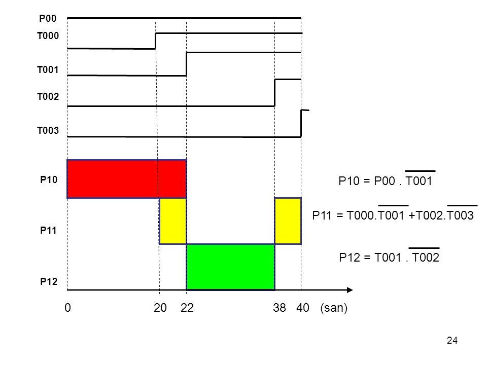 24 P00 T000 T001 T002 T003 0 20 22 38 40 (san) P10 P11 P12 P10 = P00. T001 P11 = T000.T001 +T002.T003 P12 = T001. T002
