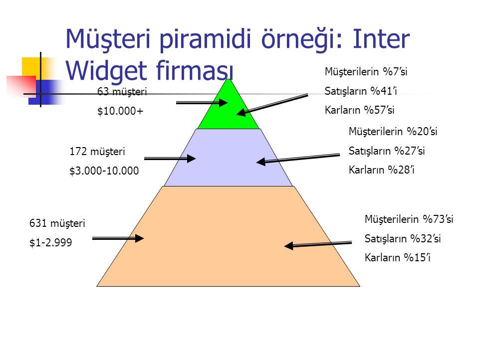 Müşteri piramidi örneği: Inter Widget firması 63 müşteri $10.000+ 172 müşteri $3.000-10.000 631 müşteri $1-2.999 Müşterilerin %7'si Satışların %41'i K