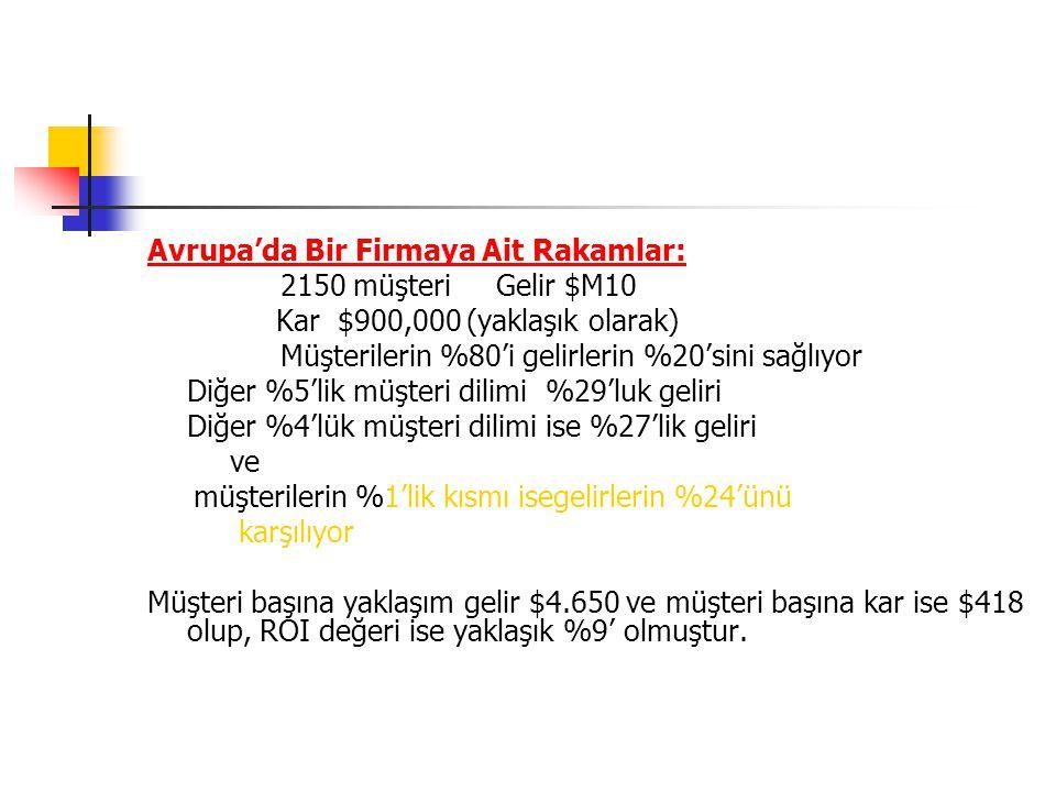 Avrupa'da Bir Firmaya Ait Rakamlar: 2150 müşteri Gelir $M10 Kar $900,000 (yaklaşık olarak) Müşterilerin %80'i gelirlerin %20'sini sağlıyor Diğer %5'li