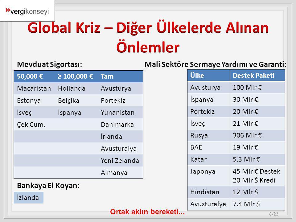Ortak aklın bereketi... ÜlkeDestek Paketi Avusturya100 Mlr € İspanya30 Mlr € Portekiz20 Mlr € İsveç21 Mlr € Rusya306 Mlr € BAE19 Mlr € Katar5.3 Mlr €