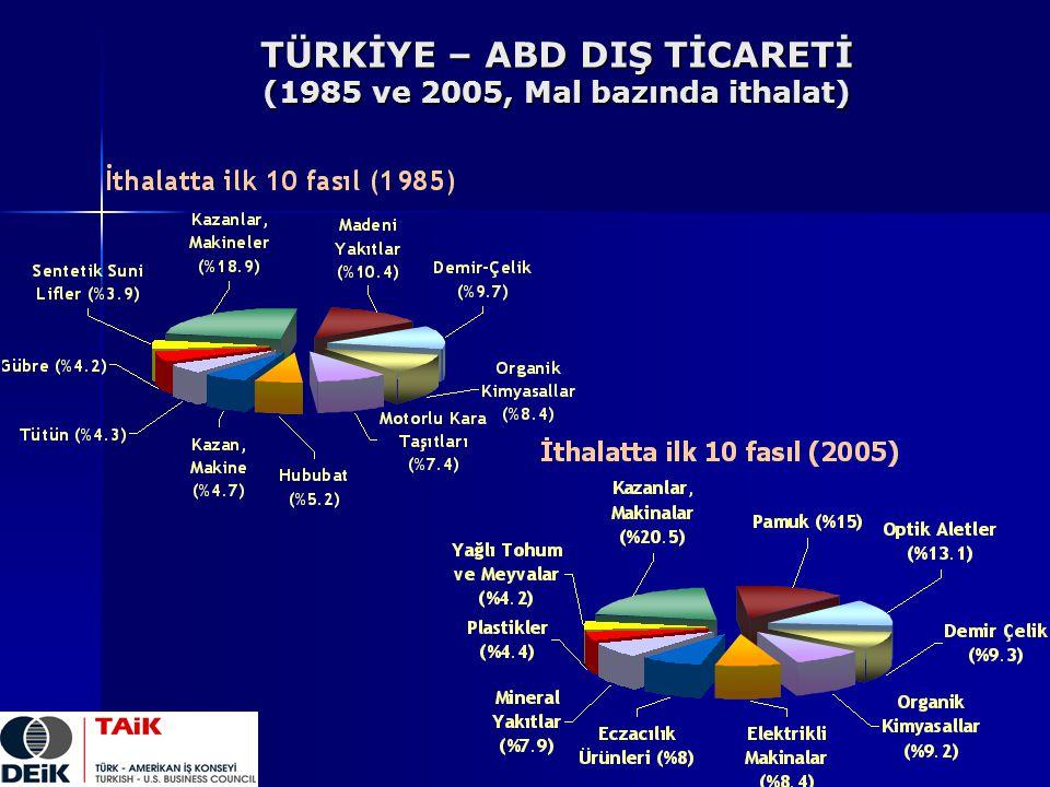 TÜRKİYE – ABD DIŞ TİCARETİ (1985 ve 2005, Mal bazında ithalat)