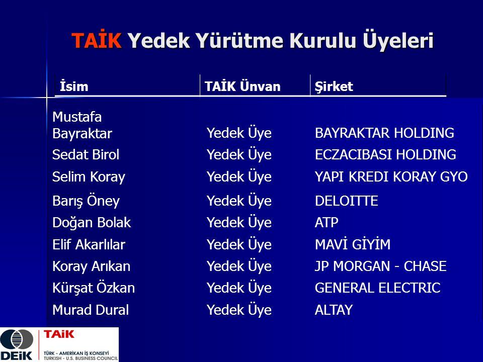 Mustafa BayraktarYedek ÜyeBAYRAKTAR HOLDING Sedat BirolYedek ÜyeECZACIBASI HOLDING Selim KorayYedek ÜyeYAPI KREDI KORAY GYO Barış ÖneyYedek ÜyeDELOITT