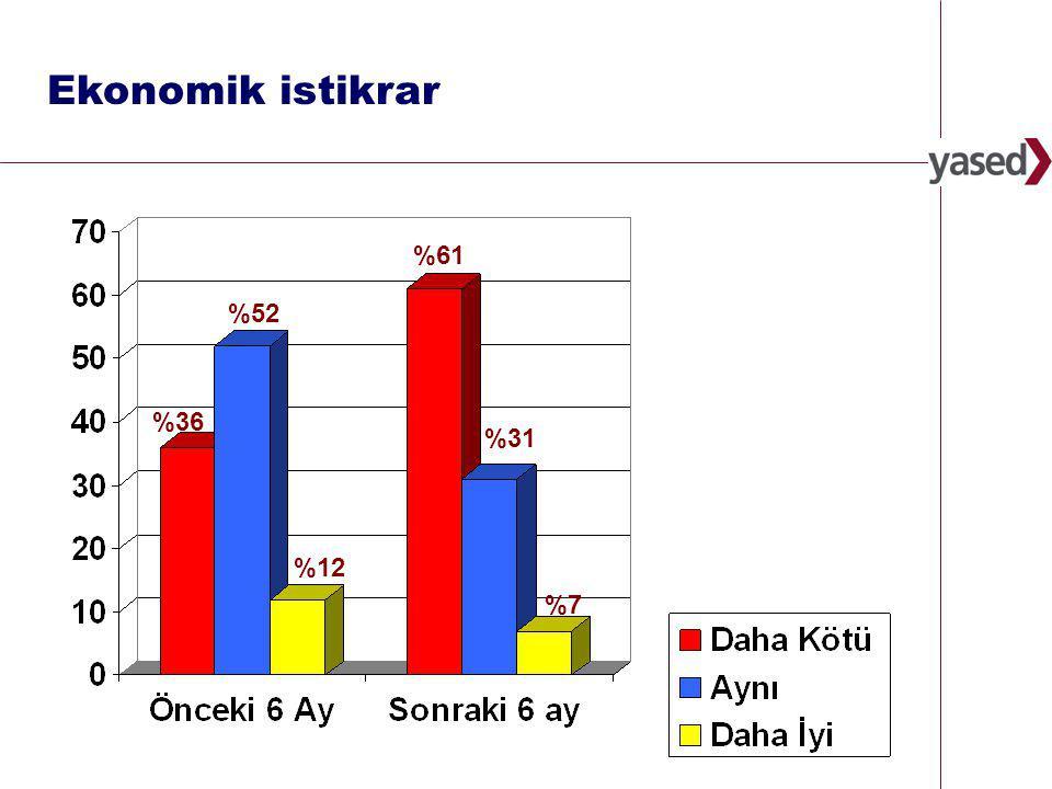 10 www.yased.org.tr Ekonomik istikrar %12 %36 %52 %7 %61 %31