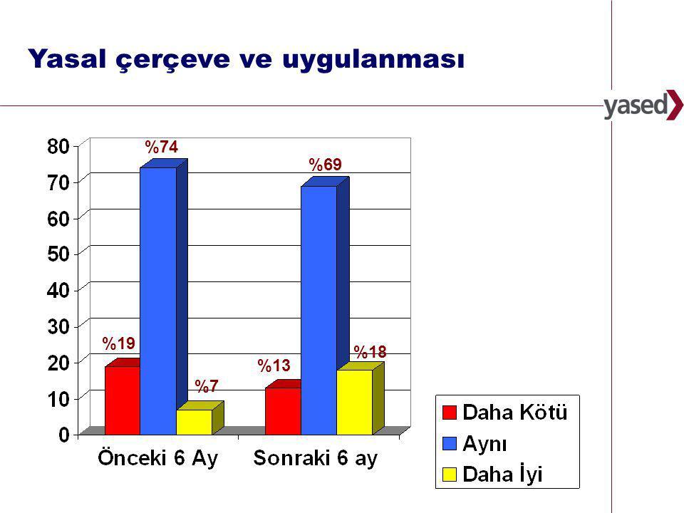 11 www.yased.org.tr Yasal çerçeve ve uygulanması %7 %19 %74 %18 %13 %69