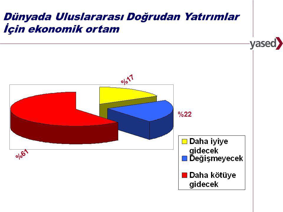 18 www.yased.org.tr Dünyada Uluslararası Doğrudan Yatırımlar İçin ekonomik ortam %22 %61 %17