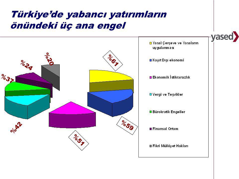25 www.yased.org.tr Türkiye'de yabancı yatırımların önündeki üç ana engel %51 %61 %20 %24 %42 %59 %37