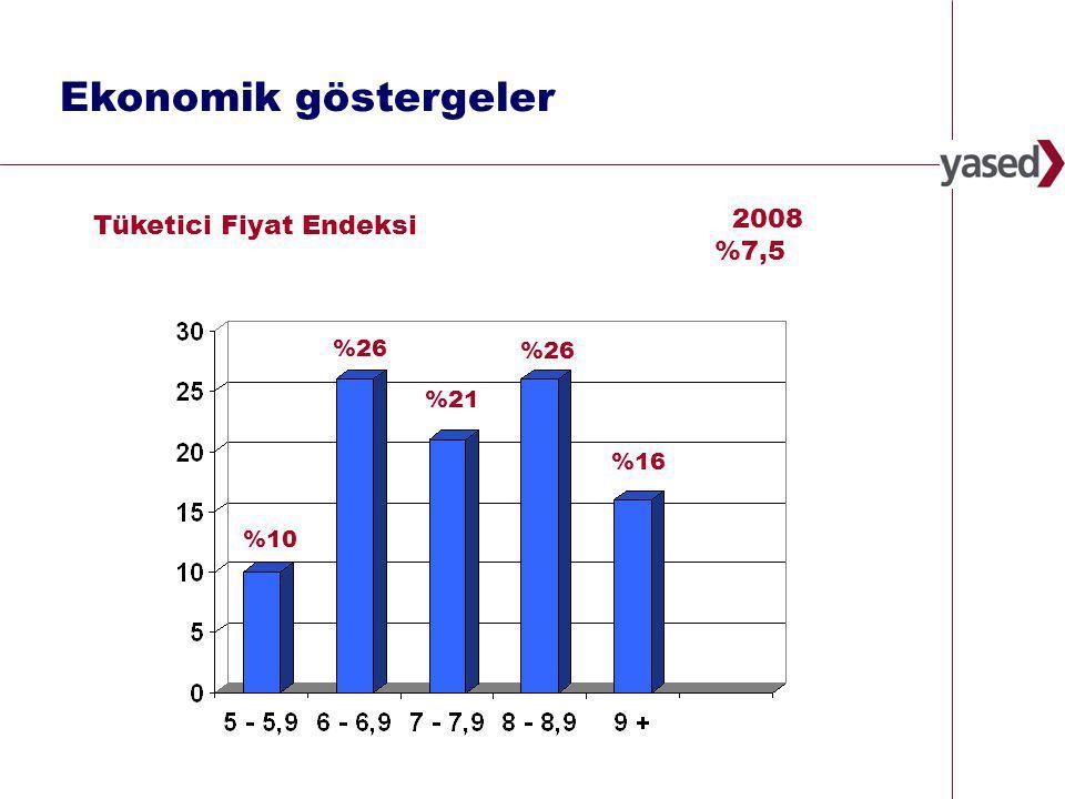 28 www.yased.org.tr 2008 %7,5 Tüketici Fiyat Endeksi Ekonomik göstergeler %10 %26 %21 %26 %16