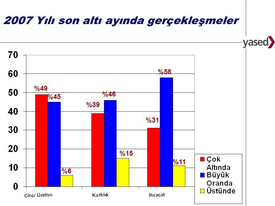 3 www.yased.org.tr 2007 Yılı son altı ayında gerçekleşmeler %6 %45 %49 %15 %46 %39 %11 %58 %31