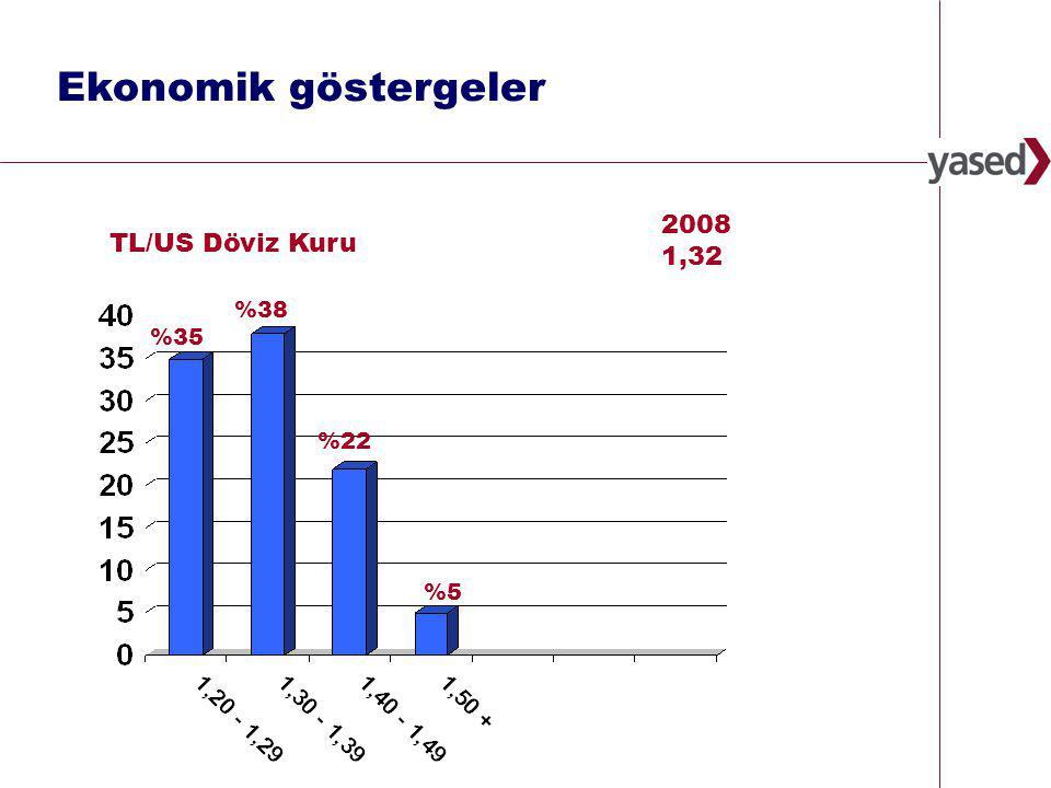 30 www.yased.org.tr 2008 1,32 %35 TL/US Döviz Kuru %38 %22 %5%5 Ekonomik göstergeler