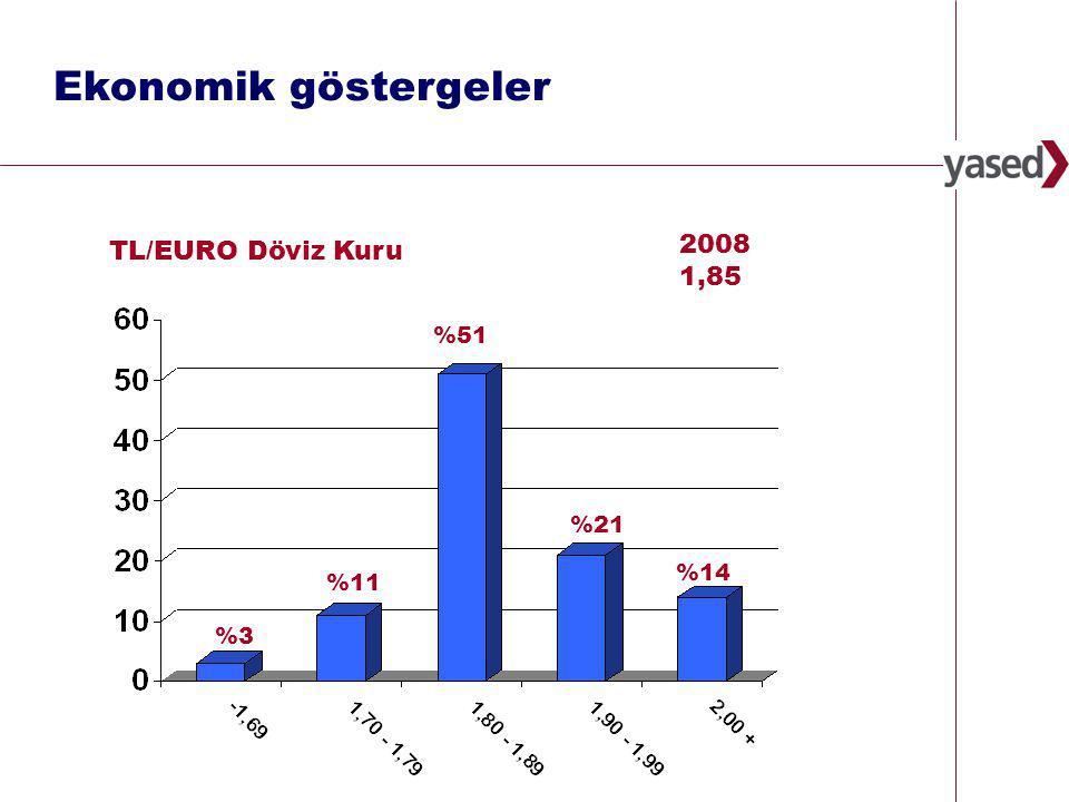 31 www.yased.org.tr 2008 1,85 %3%3 %21 %51 TL/EURO Döviz Kuru %11 %14 Ekonomik göstergeler