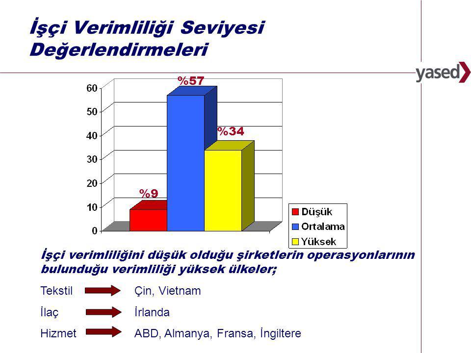 33 www.yased.org.tr İşçi Verimliliği Seviyesi Değerlendirmeleri %34 %57 %9%9 İşçi verimliliğini düşük olduğu şirketlerin operasyonlarının bulunduğu verimliliği yüksek ülkeler; TekstilÇin, Vietnam İlaç İrlanda Hizmet ABD, Almanya, Fransa, İngiltere