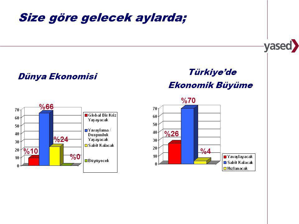 16 www.yased.org.tr Kayıt dışı ekonomi %4 %65 %31 %8 %72 %20