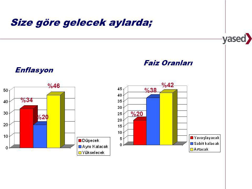 6 www.yased.org.tr Size göre gelecek aylarda; Enflasyon %34 %20 %46 Faiz Oranları %20 %38 %42