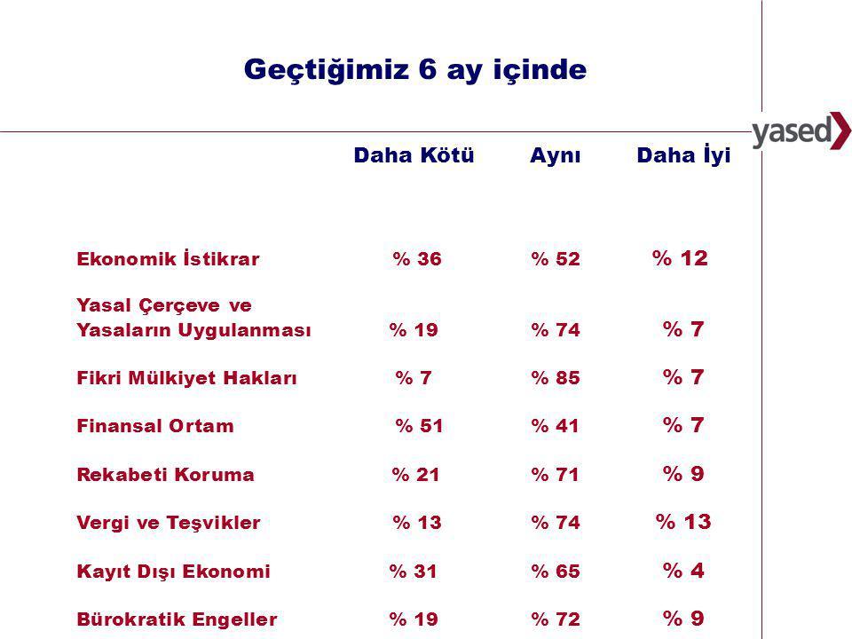 19 www.yased.org.tr Türkiye'de Uluslararası Doğrudan Yatırımlar İçin ekonomik ortam %25 %34 %41