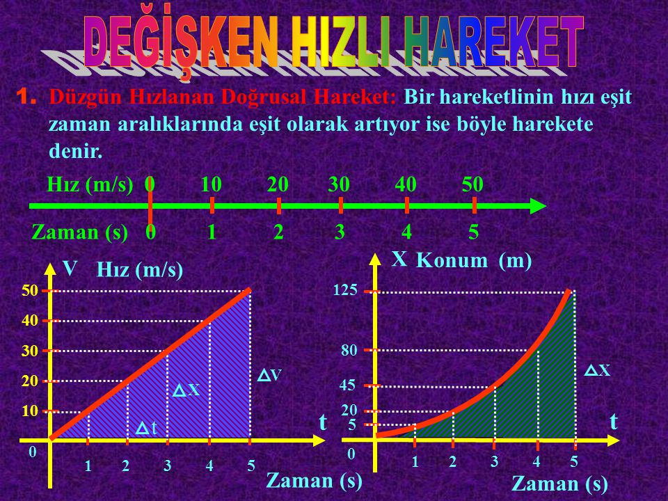 1. Düzgün Hızlanan Doğrusal Hareket: Bir hareketlinin hızı eşit zaman aralıklarında eşit olarak artıyor ise böyle harekete denir. Hız (m/s) 0 10 20 30