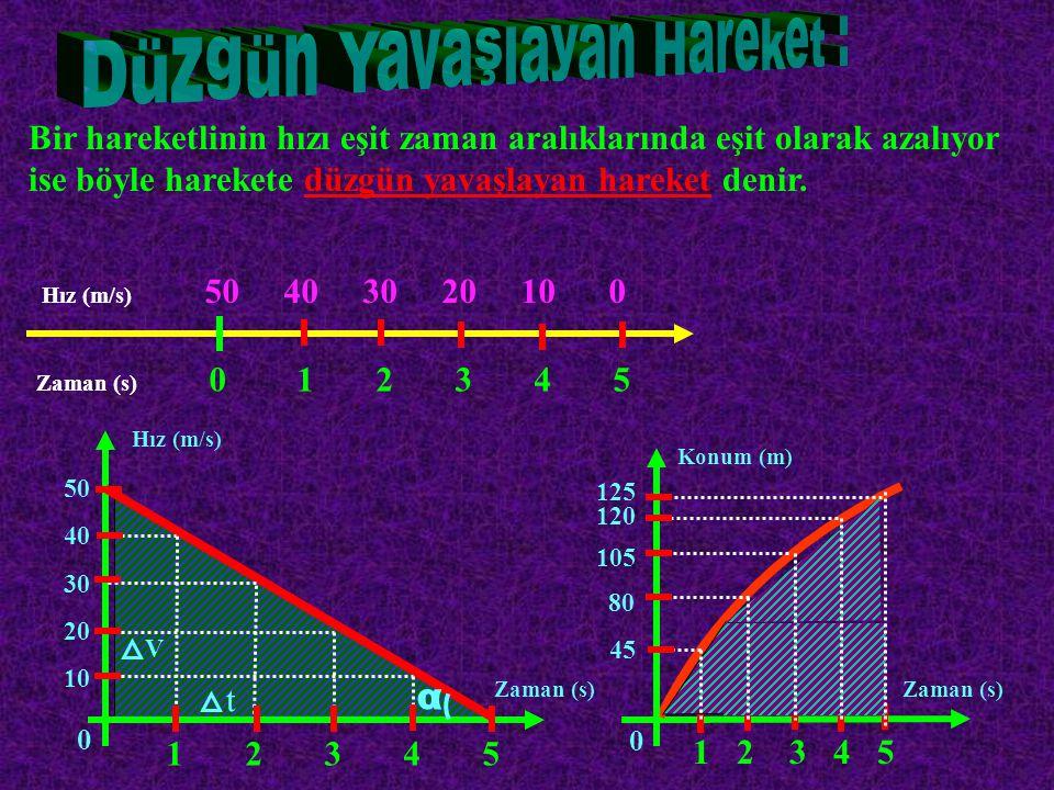 Bir hareketlinin hızı eşit zaman aralıklarında eşit olarak azalıyor ise böyle harekete düzgün yavaşlayan hareket denir. Hız (m/s) 50 40 30 20 10 0 Zam