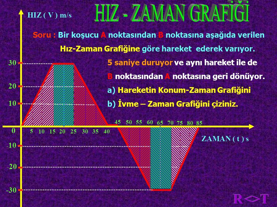 HIZ ( V ) m/s ZAMAN ( t ) s 0 -30 5 101520253035 45 505560 65 40 70 758580 Soru : Bir koşucu A noktasından B noktasına aşağıda verilen Hız-Zaman Grafiğine göre hareket ederek varıyor.