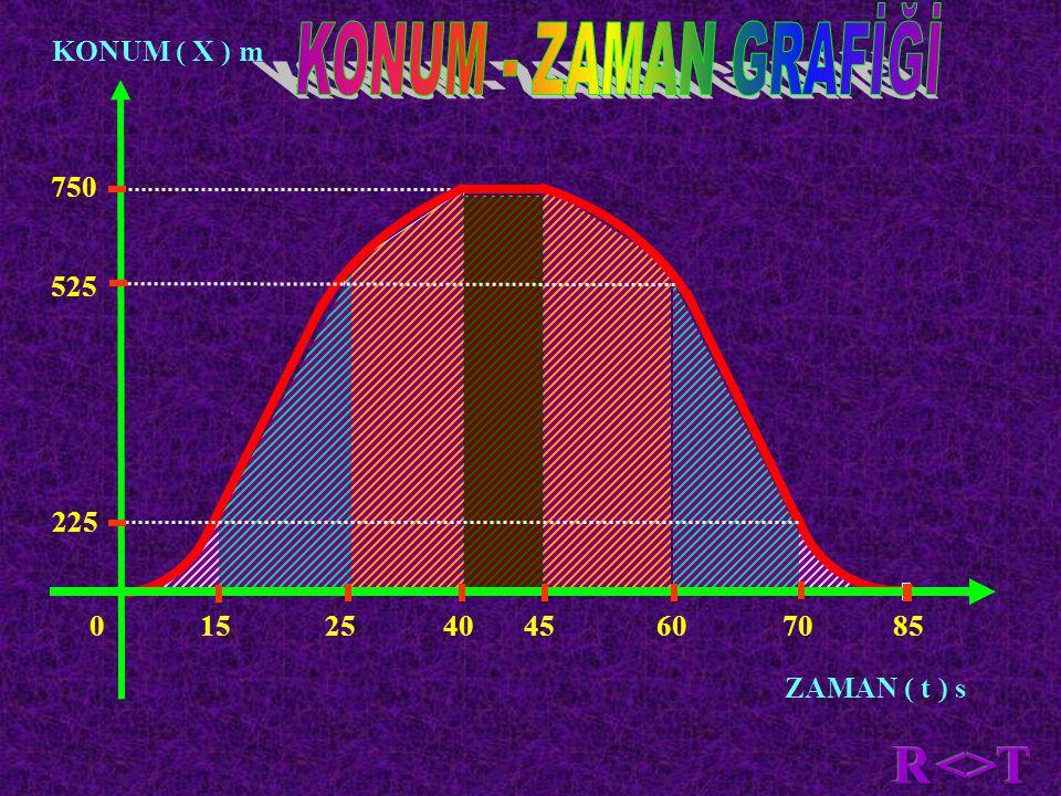 KONUM ( X ) m ZAMAN ( t ) s 750 0 15 25 40 45 60 70 85 525 225