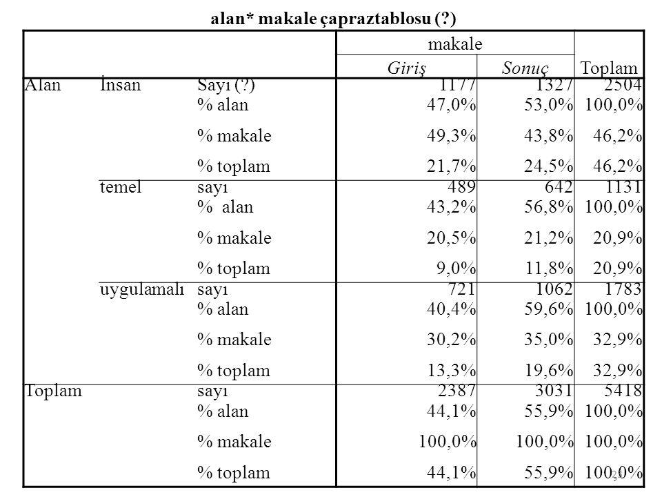 alan* makale çapraztablosu ( ) makale Toplam GirişSonuç AlanİnsanSayı ( )117713272504 % alan47,0%53,0%100,0% % makale49,3%43,8%46,2% % toplam21,7%24,5%46,2% temelsayı4896421131 % alan43,2%56,8%100,0% % makale20,5%21,2%20,9% % toplam9,0%11,8%20,9% uygulamalısayı72110621783 % alan40,4%59,6%100,0% % makale30,2%35,0%32,9% % toplam13,3%19,6%32,9% Toplamsayı238730315418 % alan44,1%55,9%100,0% % makale100,0% % toplam44,1%55,9%100,0% 23