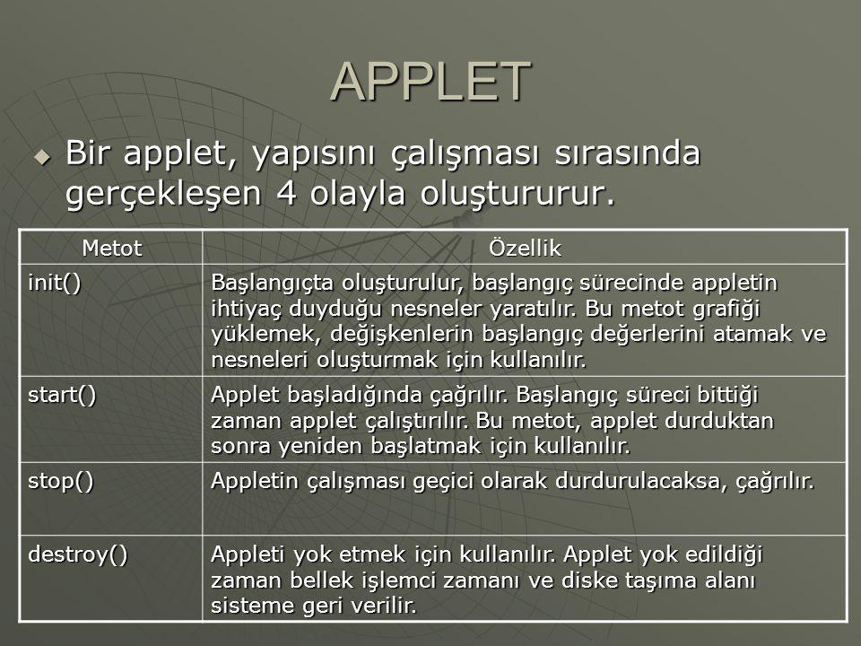 APPLET  paint() Bu metot ekran üzerinde satır, metin veya resim gösterir.