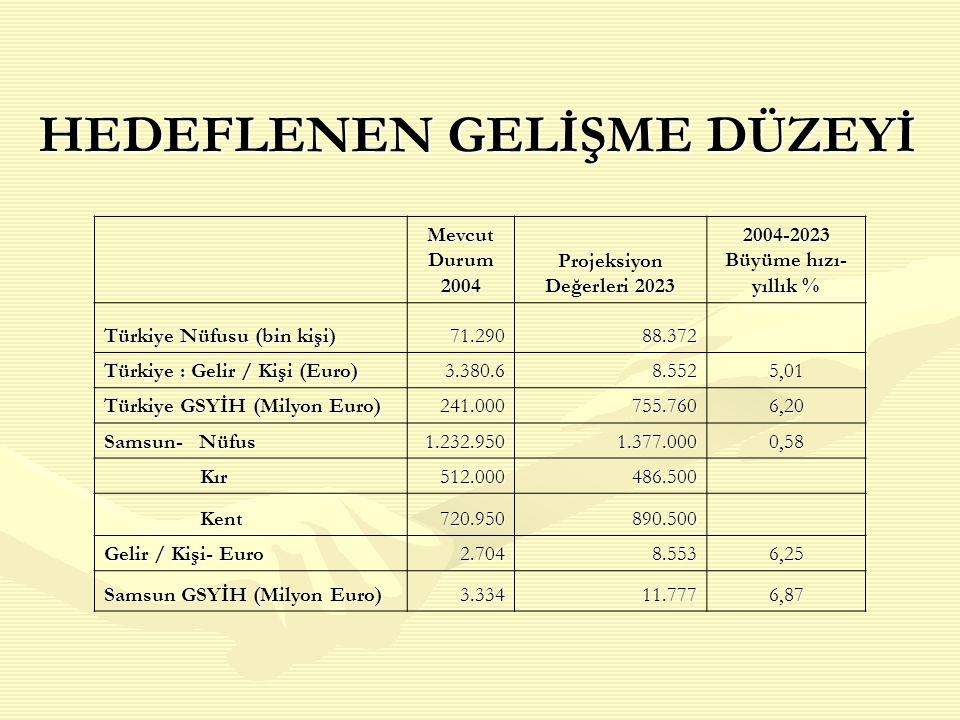 HEDEFLENEN GELİŞME DÜZEYİ Mevcut Durum 2004 Projeksiyon Değerleri 2023 2004-2023 Büyüme hızı- yıllık % Türkiye Nüfusu (bin kişi) 71.29088.372 Türkiye
