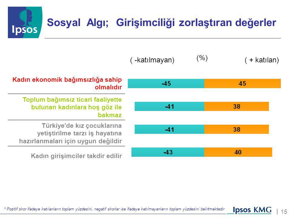 15 | Sosyal Algı; Girişimciliği zorlaştıran değerler * Pozitif skor ifadeye katılanların toplam yüzdesini, negatif skorlar ise ifadeye katılmayanların