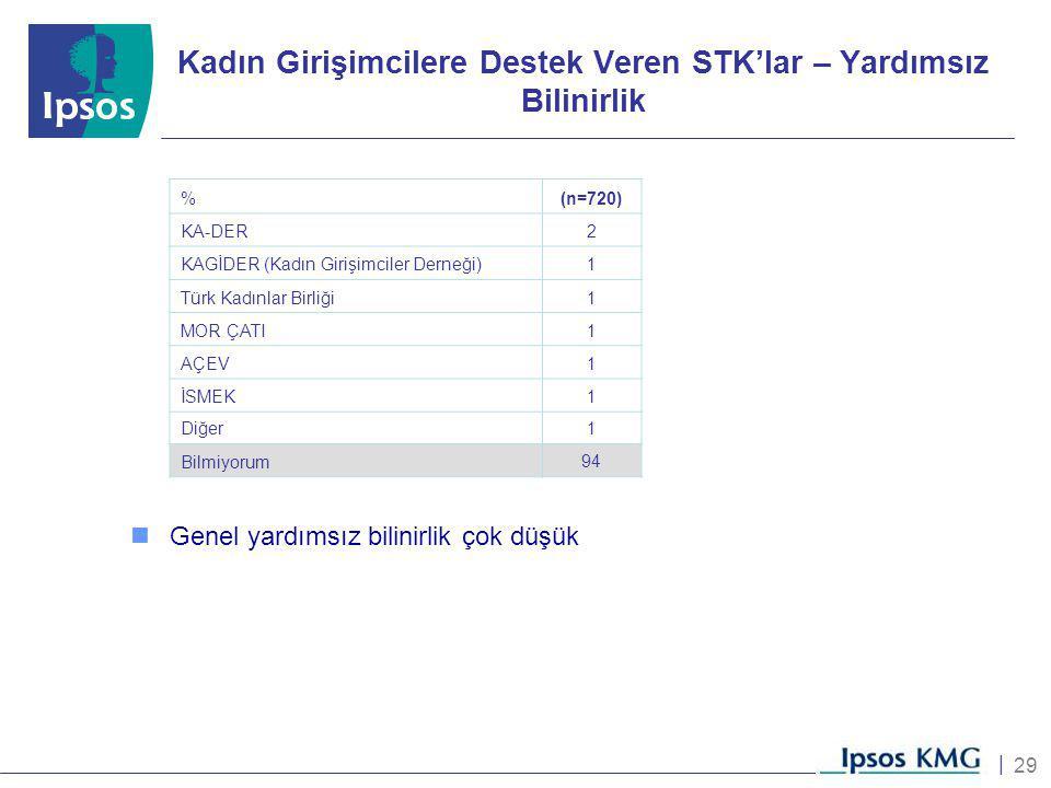 29 | Kadın Girişimcilere Destek Veren STK'lar – Yardımsız Bilinirlik %(n=720) KA-DER2 KAGİDER (Kadın Girişimciler Derneği)1 Türk Kadınlar Birliği1 MOR