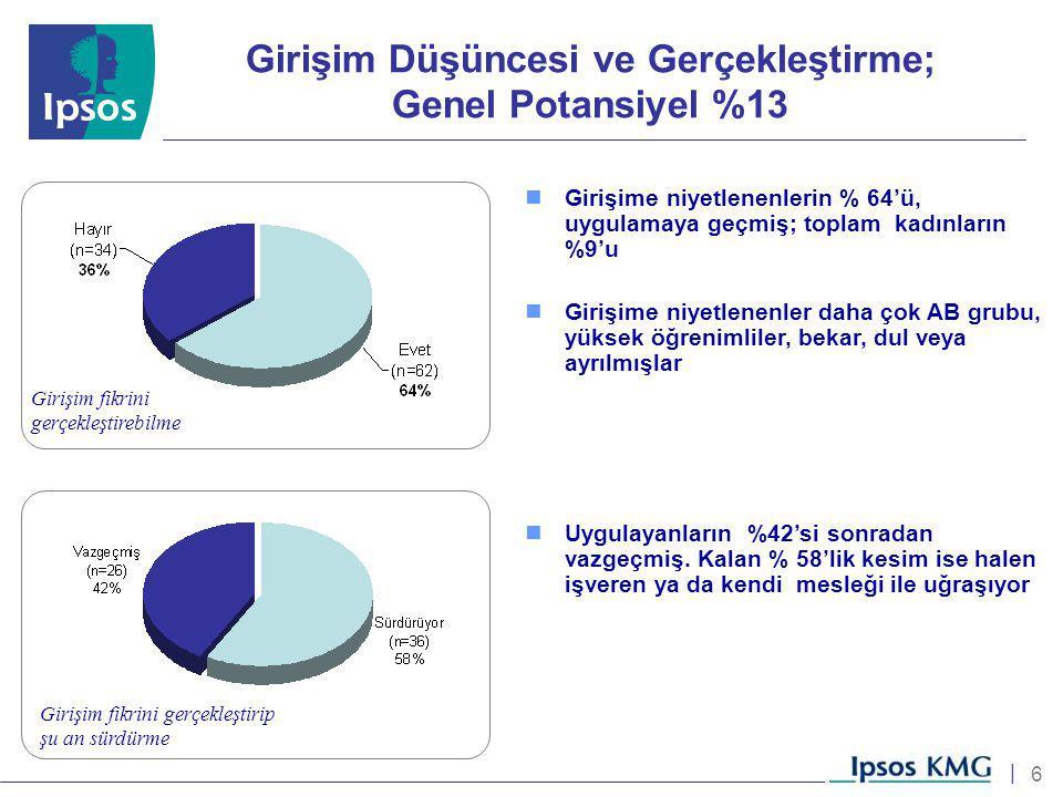 6 | Girişim Düşüncesi ve Gerçekleştirme; Genel Potansiyel %13 Girişime niyetlenenlerin % 64'ü, uygulamaya geçmiş; toplam kadınların %9'u Girişime niye