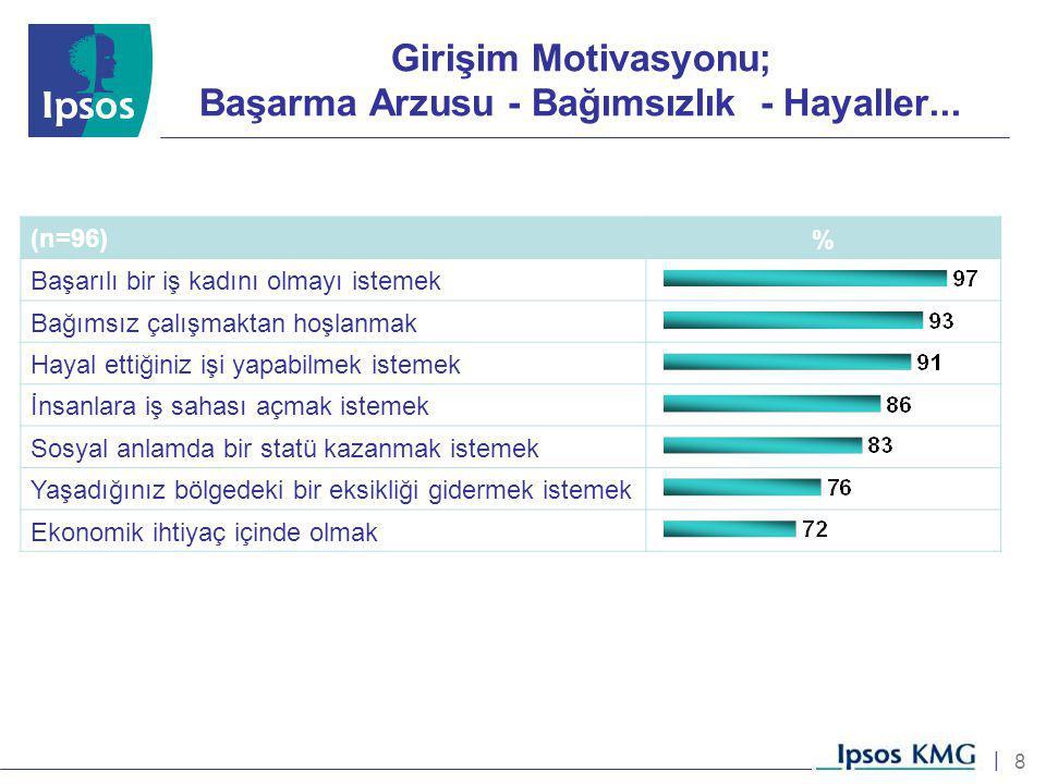 8 | Girişim Motivasyonu; Başarma Arzusu - Bağımsızlık - Hayaller... (n=96)% Başarılı bir iş kadını olmayı istemek Bağımsız çalışmaktan hoşlanmak Hayal