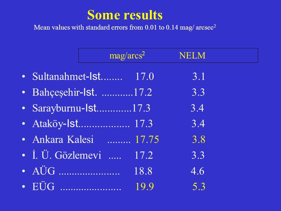 Some Dark Regions Dilek Yarımadası Milli Parkı 20.3 5.7 Bursa Uludağ Milli Parkı Yolu 20.3 5.7 Denizli Honaz Dağı Milli Parkı 20.7 5.9 Nemrut Mountain 21.0 6.1 Bursa Tırnova (Mustafakemalpaşa) 21.2 6.2 Antalya Patara (Kaş İlçesi) 21.2 6.2 Kayseri Uzun yayla 21.3 6.3 Kocaeli Sarısu Deresi (Kandıra) 21.4 6.3 TÜBİTAK Ulusal Gözlemevi 21.6 6.4 mag./arcs 2 NELM