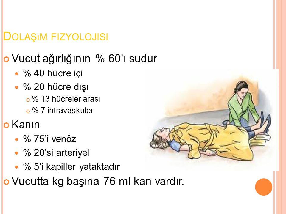 D OLAŞıM FIZYOLOJISI Vucut ağırlığının % 60'ı sudur % 40 hücre içi % 20 hücre dışı % 13 hücreler arası % 7 intravasküler Kanın % 75'i venöz % 20'si ar