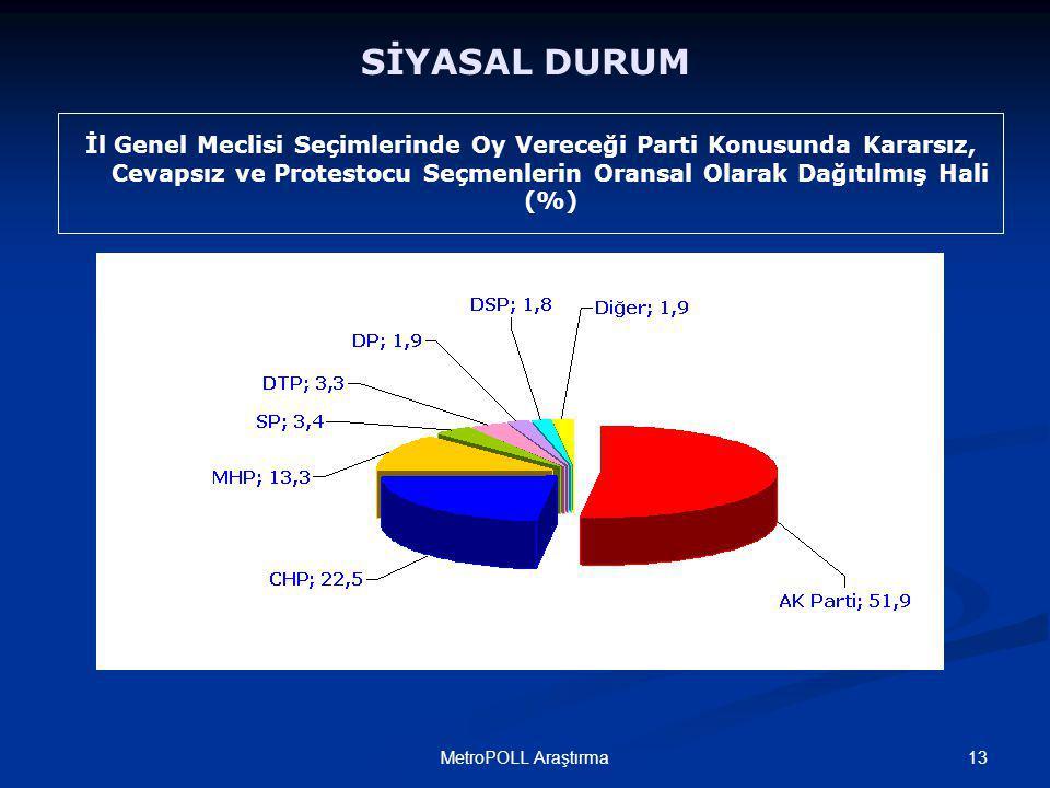 13MetroPOLL Araştırma SİYASAL DURUM İl Genel Meclisi Seçimlerinde Oy Vereceği Parti Konusunda Kararsız, Cevapsız ve Protestocu Seçmenlerin Oransal Olarak Dağıtılmış Hali (%)