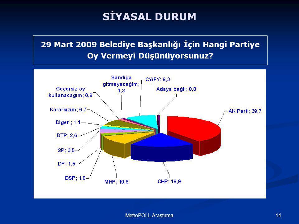 14MetroPOLL Araştırma 29 Mart 2009 Belediye Başkanlığı İçin Hangi Partiye Oy Vermeyi Düşünüyorsunuz.